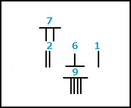 孫子算経 4