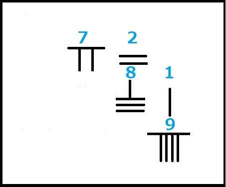 孫子算経 7