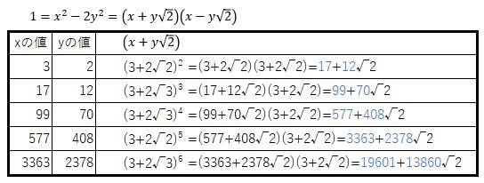 平方三角数 10123