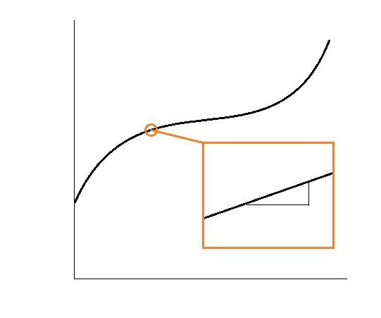 曲線 傾き 1