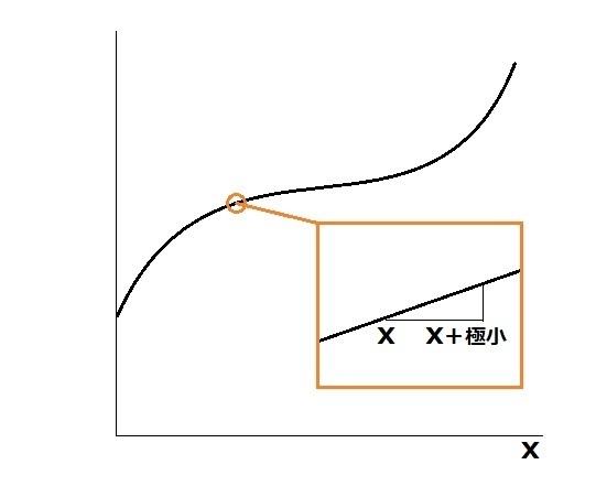 曲線 傾き 2