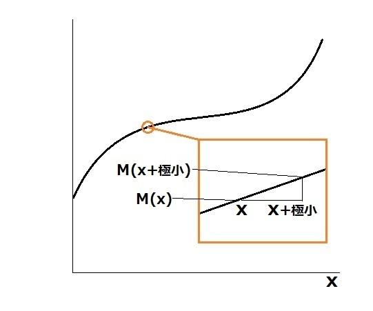 曲線 傾き 3
