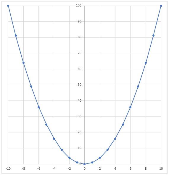 曲線 式 3