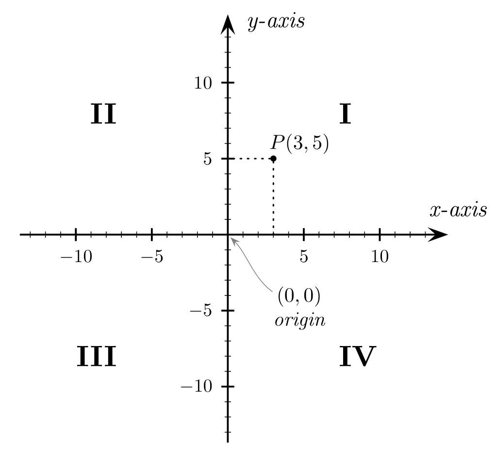 直交座標系による平面上の点の座標と四つの象限