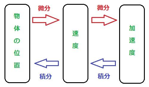 微分積分の関係