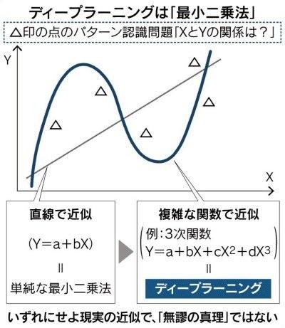 最小二乗法 3