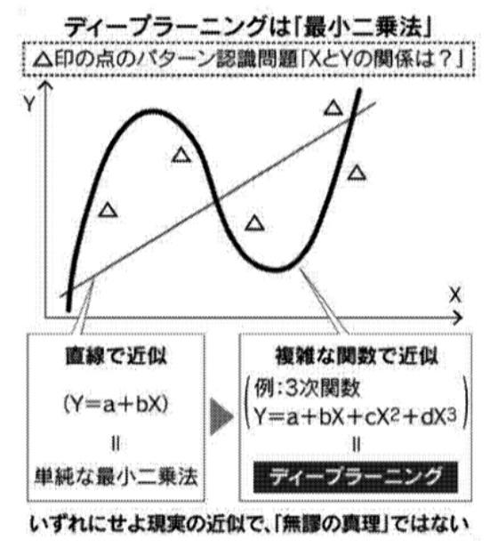 最小二乗法 4