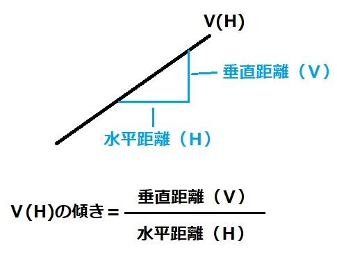 微分 直線の傾き 図1