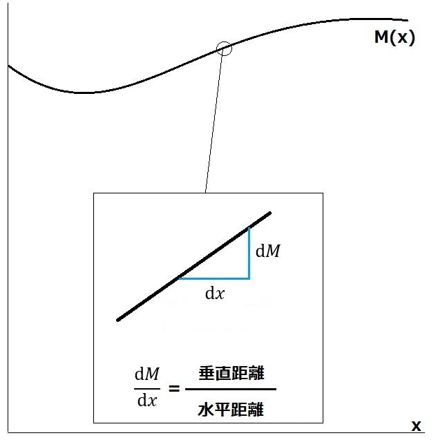 微分 直線の傾き 図2