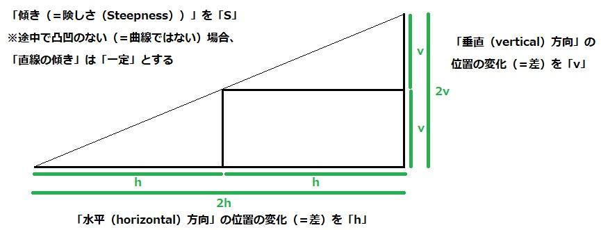 直線の傾き 山の高さ 1