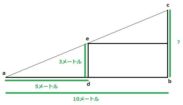 直線の傾き 山の高さ 2