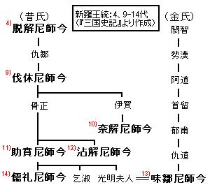 Silla-monarch(4,9-14)