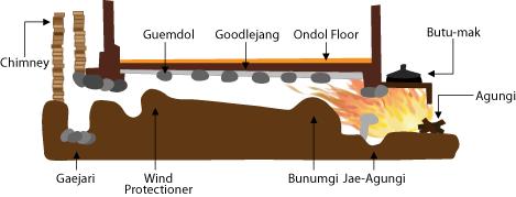 オンドル・システムの図(台所の竈の煙を居室の床下に導き、部屋を暖める)