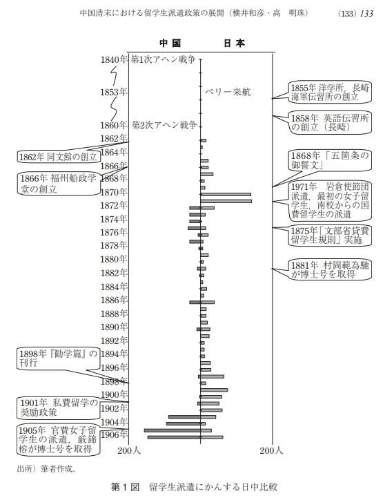 日本 清 留学生