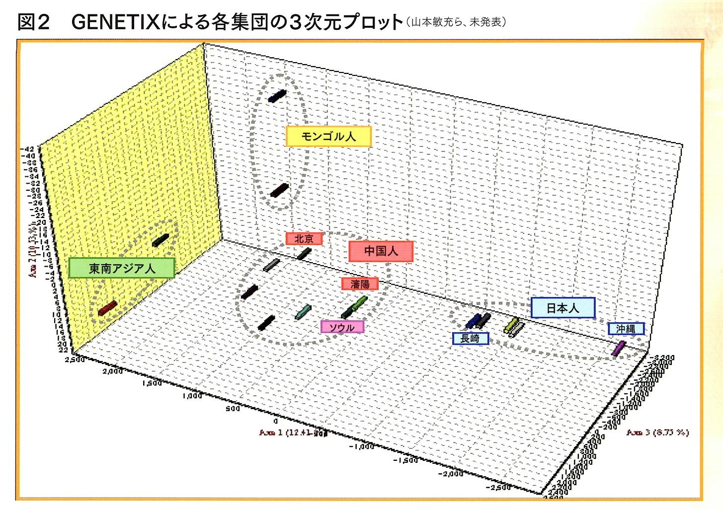 核ゲノム 1