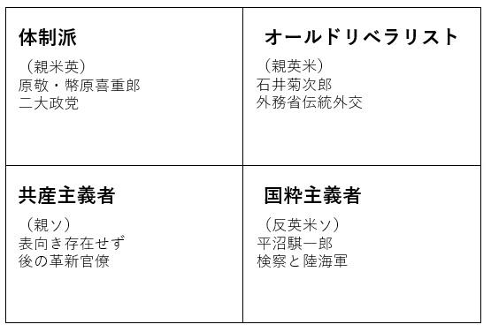 ヴェルサイユ体制時の日本の思想状況