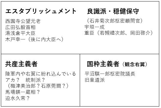 二・二六事件後の日本の思想状況