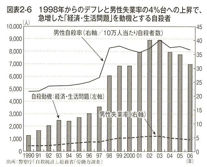 1998年からのデフレと男性失業率の4%台への上昇で、急増した「経済・生活問題」を動機とする自殺者