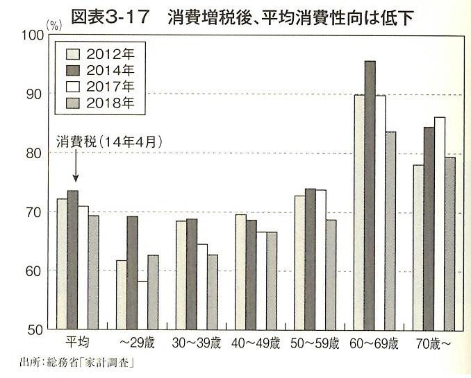消費増税後、平均消費性向は低下