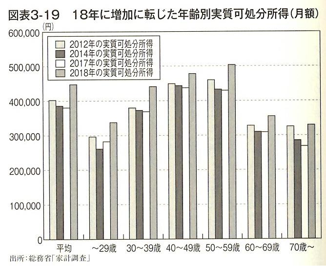 18年に増加に転じた年齢別実質可処分所得(月額)