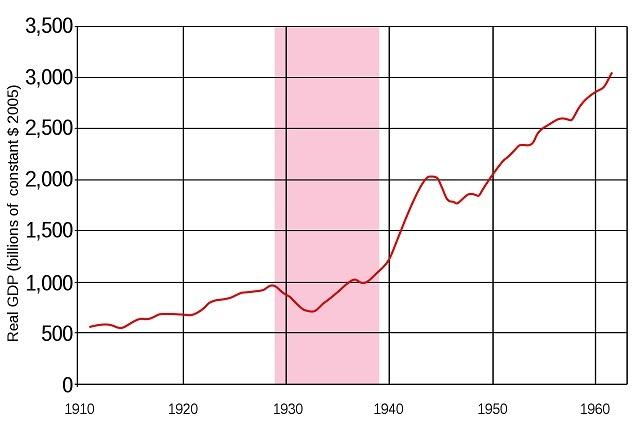 1910年から1960年までの米国の実質GDP