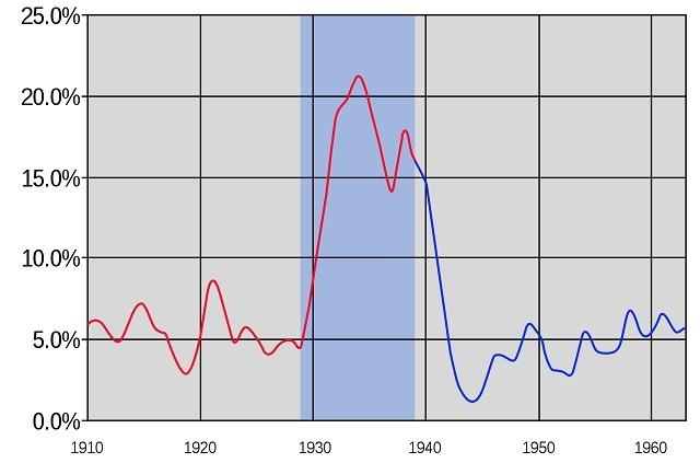 1910年から60年にかけての米国の失業率