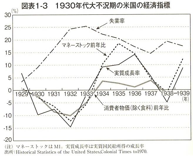 1930年代大不況期の米国の経済指標