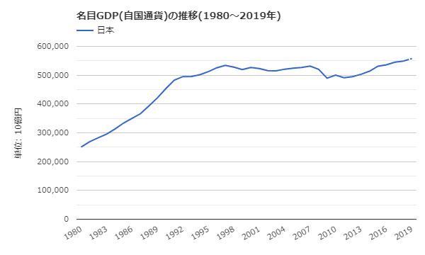 日本の名目GDP(自国通貨)の推移(1980~2019年)