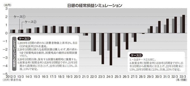 日銀 出口リスク 2