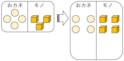 おカネとモノ 4