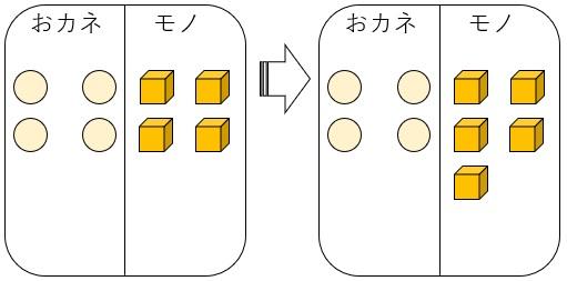 おカネとモノ 5