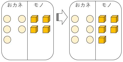 おカネとモノ 6