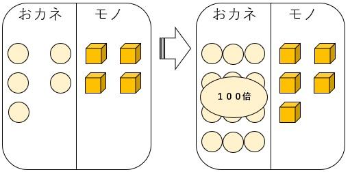 おカネとモノ 7