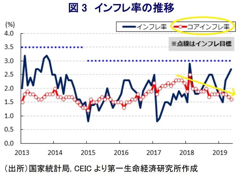 中国 インフレ 1
