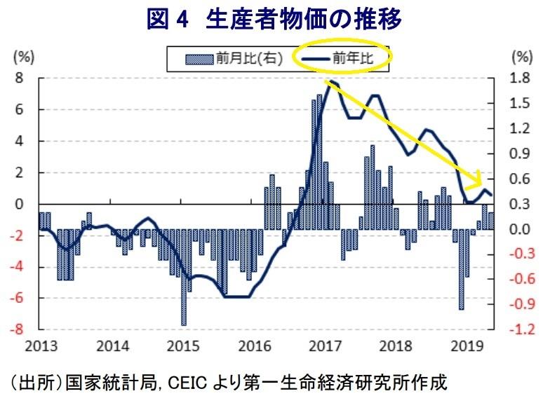 中国 インフレ 2