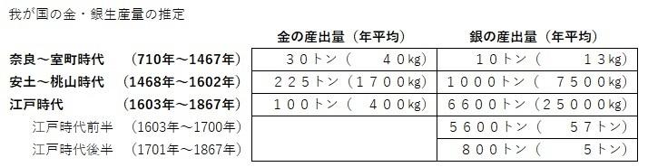 金銀生産量 1