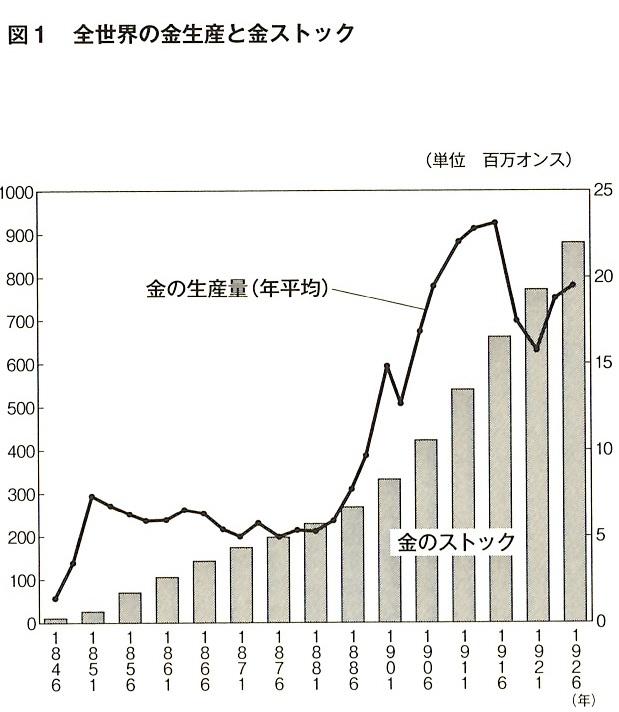 図1 全世界の金生産と金ストック