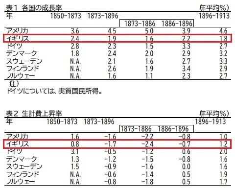 各国の成長率、生計費上昇率 ヴィクトリア均衡