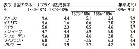 各国のマネーサプライ(M2)成長率