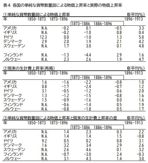 各国の単純な貨幣数量説による物価上昇率と実際の物価上昇率