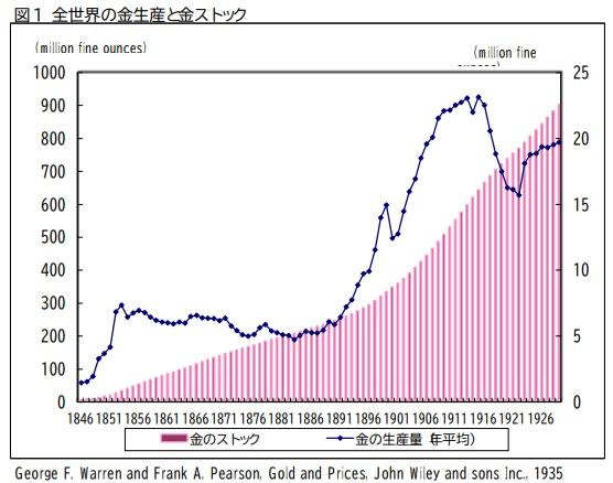 全世界の金生産と金ストック