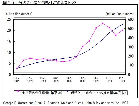 全世界の金生産と貨幣としての金ストック