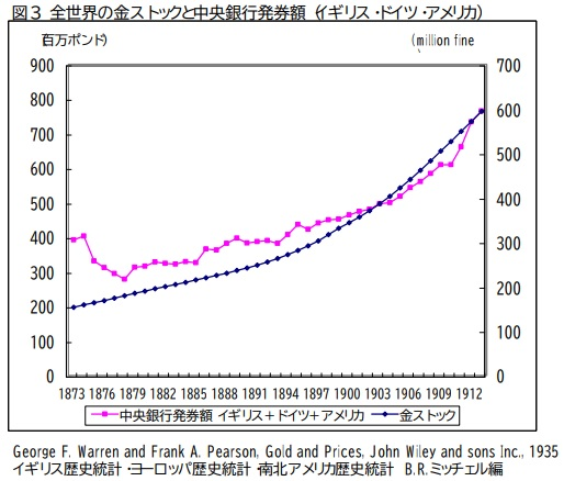 全世界の金ストックと中央銀行発券額