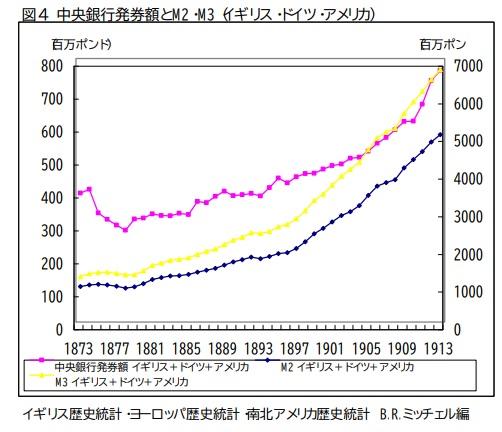 中央銀行発券額とM2・M3