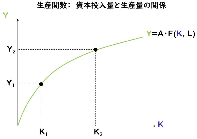 生産関数:資本投入量と生産量の関係