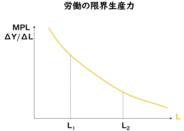 労働の限界生産力 2