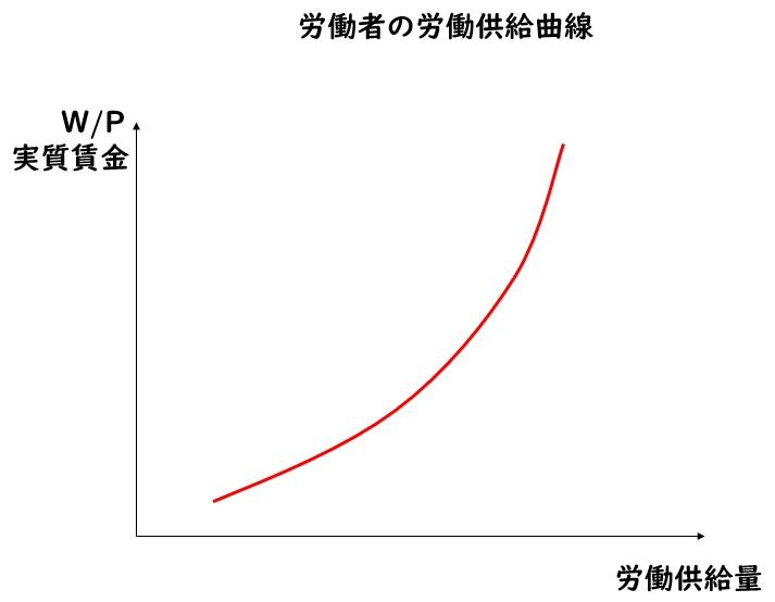 労働者の労働供給曲線