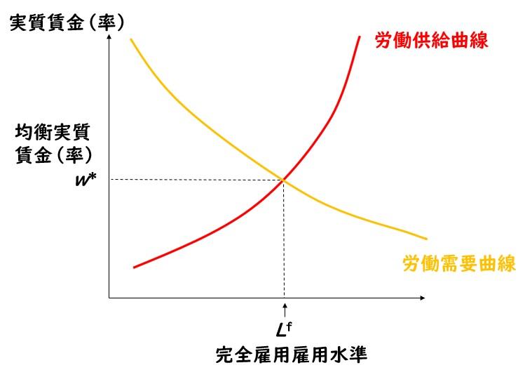 完全雇用と均衡実質賃金
