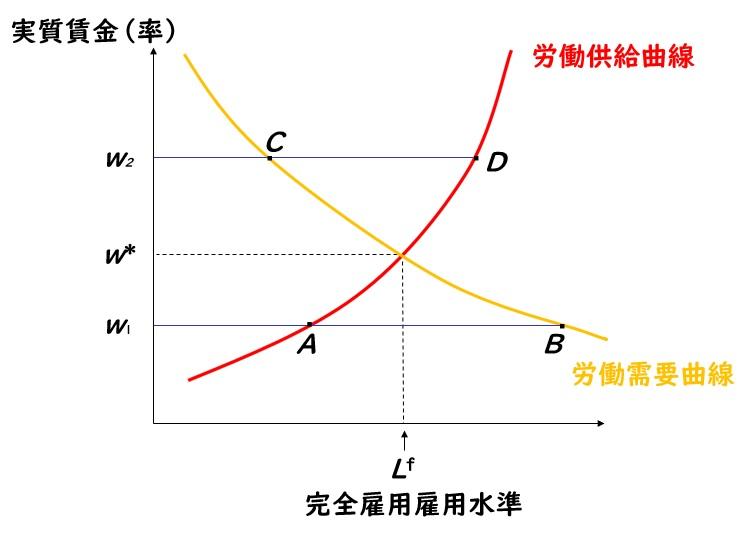 完全雇用と均衡実質賃金 2