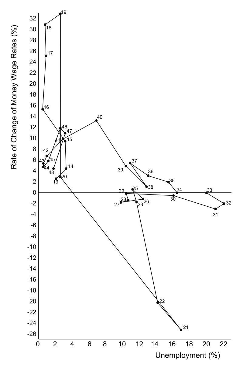 1913年~1948年の失業率に対するフィリップスの賃金の変化率(1958年)